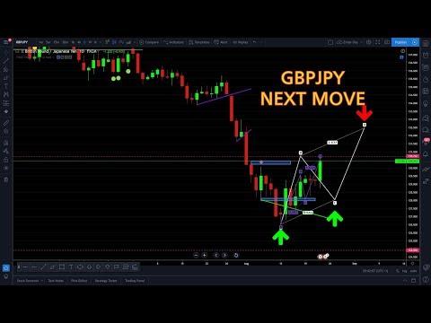 GBP/JPY 23/08/2019 NEXT MOVE