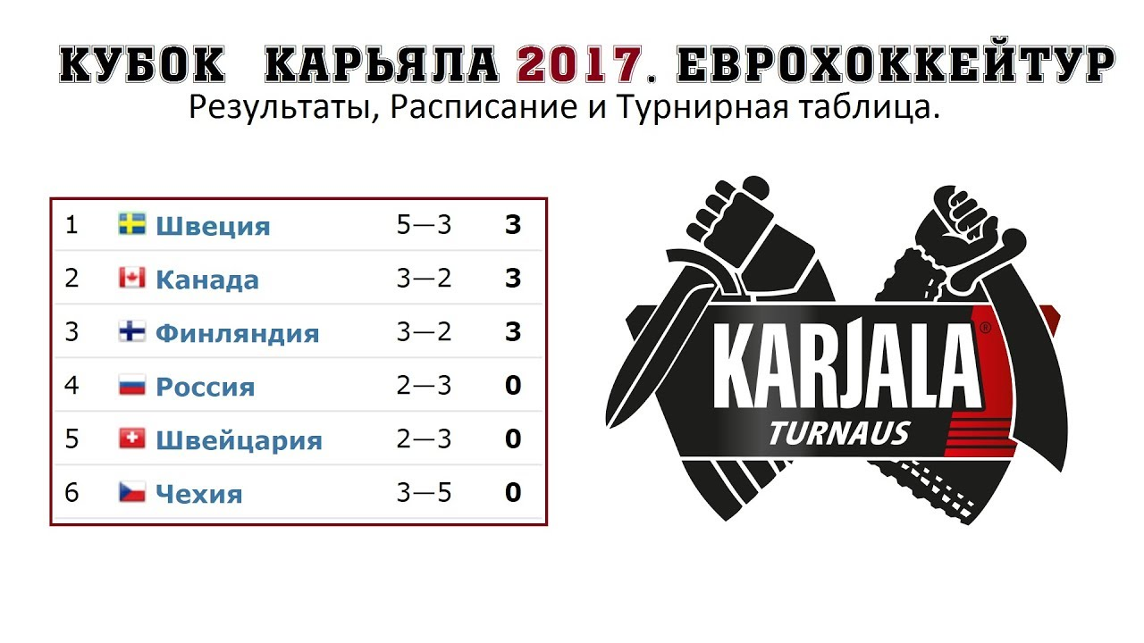 Чемпионат хоккея 2017 турнирная таблица результаты матчей