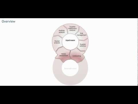 Procurement processes - Procurement training - Purchasing skills ...