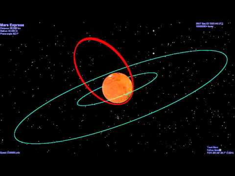 Mars Express' shifting orbit