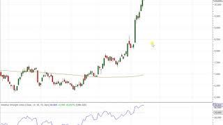 Dax30 – Deutsche Bank mit Übertreibung?