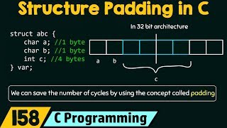 Structure Padding in C