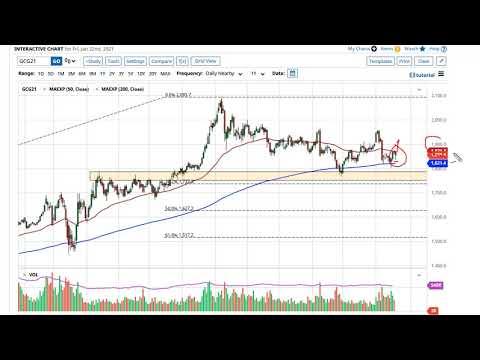 Gold  Forecast — January 25th 2021