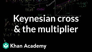 Keynesian Cross and the Multiplier