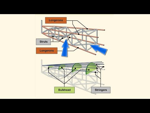 Aircraft Construction