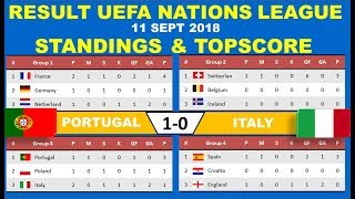 Portugal vs Italy Result  UEFA Nations League 2018   Standings & Topscore