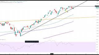 Wall Street – Nasdaq100 Lage bleibt angespannt
