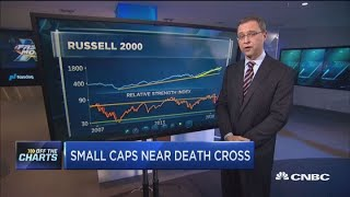 Technician says investors shouldn't fear a death cross in small caps