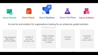 Azure DevOps - Lesson 02  Test Plans   Test Suites   Parameter Values   Configurations  Shared Steps