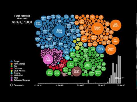 [Elementus] This is what 4 years of ICO activity looks likeの動画を観る