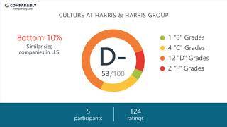 Working at Harris & Harris Group - May 2018