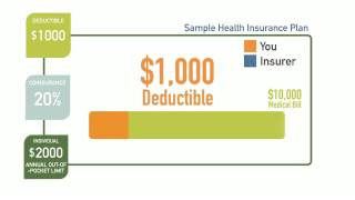 What is a Deductible?