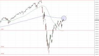 Wall Street – Starke Vorzeichen!