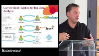 SystemML & Spark: a Framework for Scalable Data Science Algorithm Development