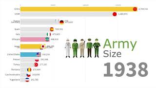 Largest Armies in the World 1816 - 2019