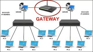 What Is Gateway | Function Of Gateway In Computer Network | Difference Between Gateway And Router