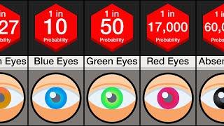 Probability Comparison: Eye Color