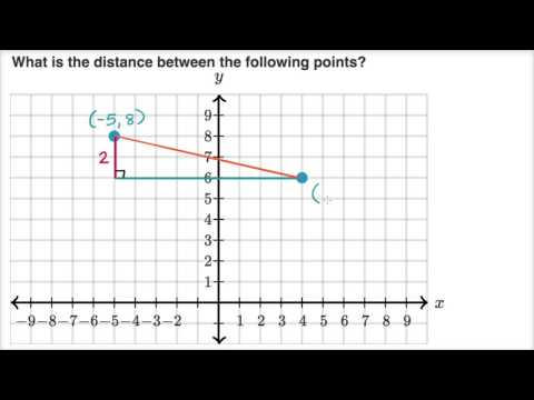 Finding distance with Pythagorean theorem (video) | Khan Academy