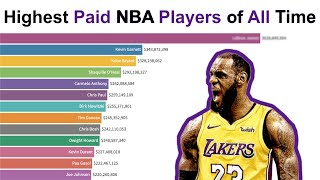 Top 15 Highest Paid NBA Players of All Time