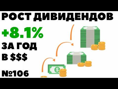 ✅ Жизнь на дивиденды: +8.1% рост моих дивидендов. Инвестиции в дивидендные акции США