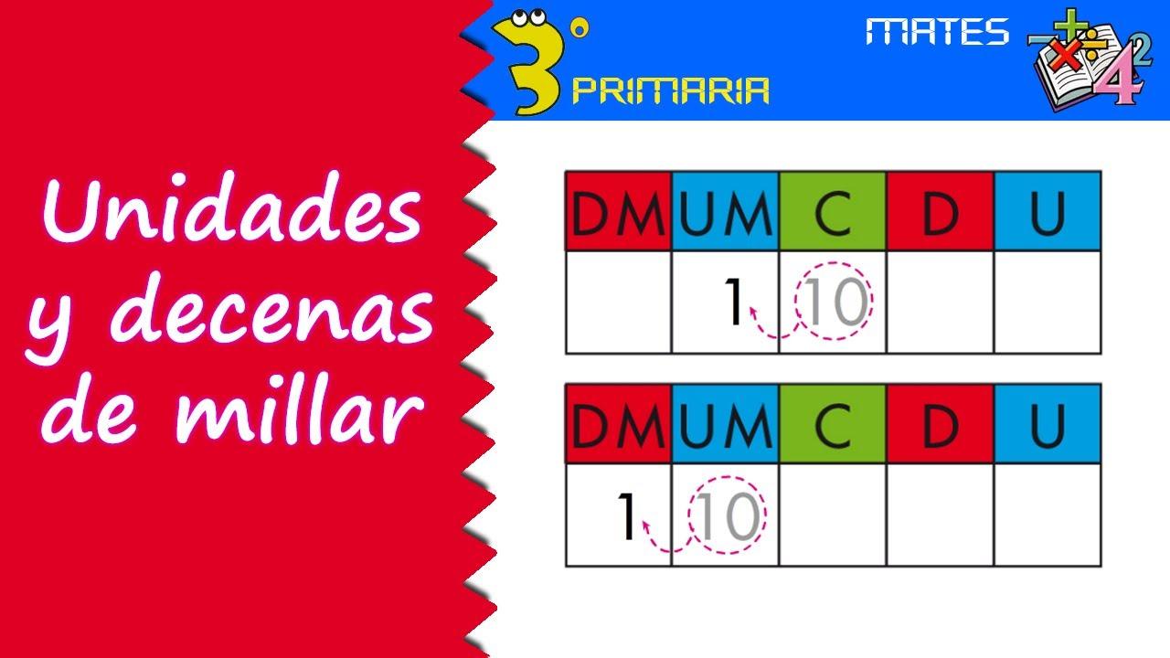 Matemáticas. 3º Primaria. Tema 1. Unidades y decenas de millar