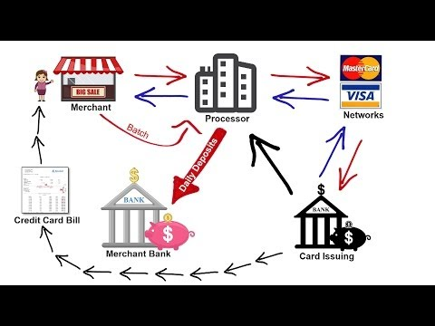 , title : 'How Credit Card Processing Works - Transaction Cycle & 2 Pricing Models