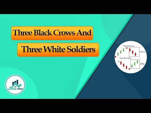 Strategy: Three Black Crows and Three White Soldiers Candlestick Patterns