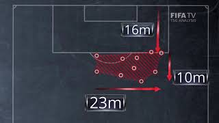 Compact Defending Analysis Clip 2 - FIFA World Cup™ Russia 2018