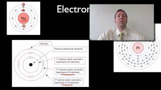 Atom - Electron Shell