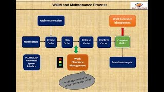 SAP PM/EAM - WCM End to End scenario