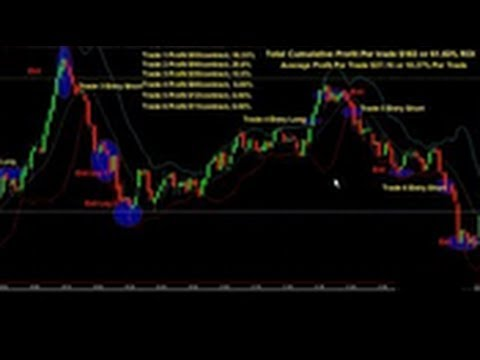 Forex Strategy 2014 | Best Forex Currency Trading 2014 | Forex Trading Strategies That Work 2014