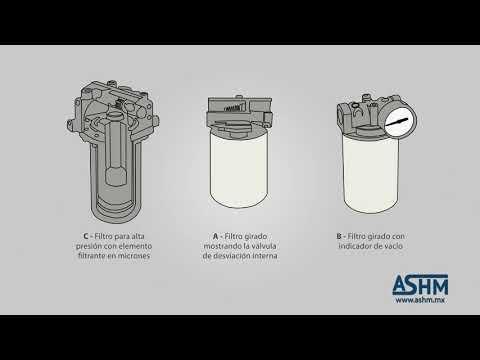 Hidráulica Básica 6.16 - Filtros de línea de presión o retorno