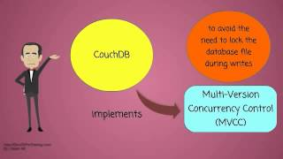 What is Apache CouchDB?