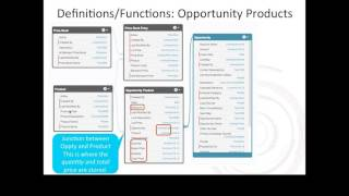 Salesforce Products, Price Books, and Price Book Entries