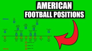 American Football Positions Explained | Offense & Defense