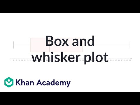 Reading Box Plots Also Called Box And Whisker Plots Video