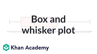 Reading Box-and-Whisker Plots