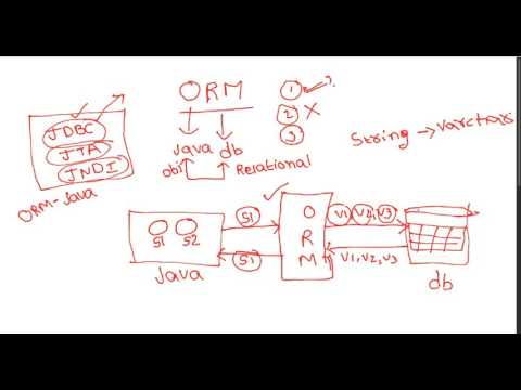 4 What is ORM