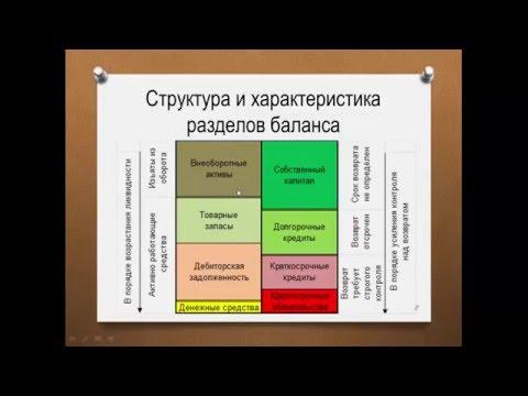 Структура финансовой отчетности предприятия.