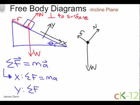 Free Body Diagrams ( Read ) | Physics | CK-12 Foundation