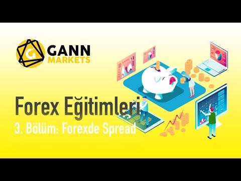 Forexte Spread