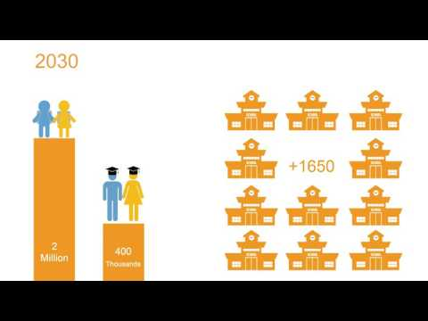 Palestine 2030 - Demographic Change: Opportunities for Development