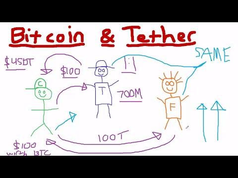 Bitcoin yra prekė