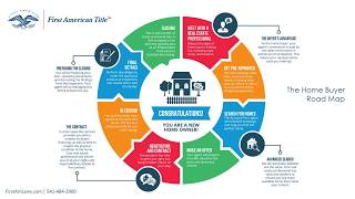 The Home Buyer Road Map
