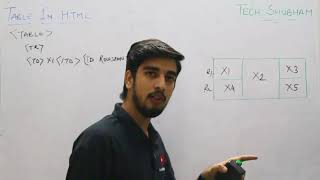 Table Attributes and FAQ on Rowspan in HTML for Class XII Information Practices by Tech Shubham