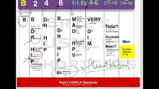 USMLE Shortcuts- Immunization schedule-part2