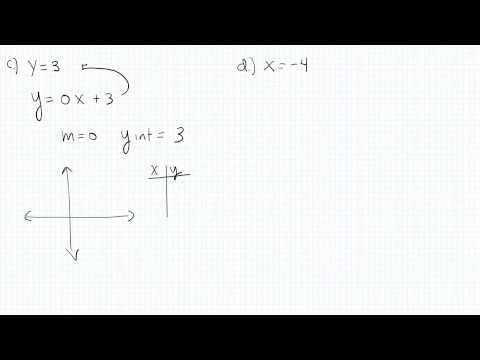 Linear Functions p6