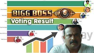  Bigg Boss Malayalam Public Favorite Voting Poll Ranking Result ഏറ്റവും ജനപ്രീതി ഉള്ളആൾ?