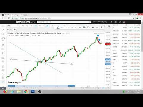 mp4 Investing Grafik Saham, download Investing Grafik Saham video klip Investing Grafik Saham