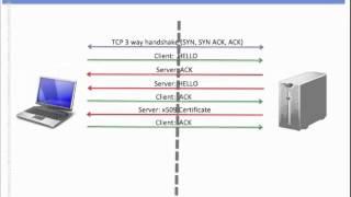 SSL/TLS-Comofuncionaparte1de2